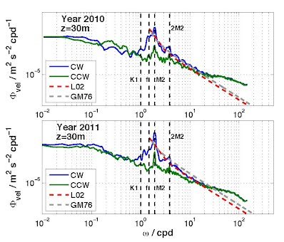 Rotary frequency spectrum of baroclinic velocity at 30 m, measured at the surface mooring during 2010 (top) and 2011 (bottom). The blue and green curves correspond to clockwise and counterclockwise, respectively.