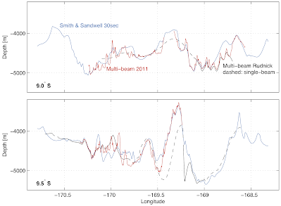 Comparison between multi-beam echosounder data from 2011, Rudnick (1997) bathymetry and Smith & Sandwell bathymetry.